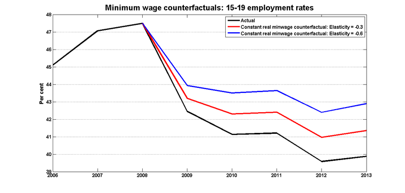 Constant_real_minwage_counterfactual_15_19