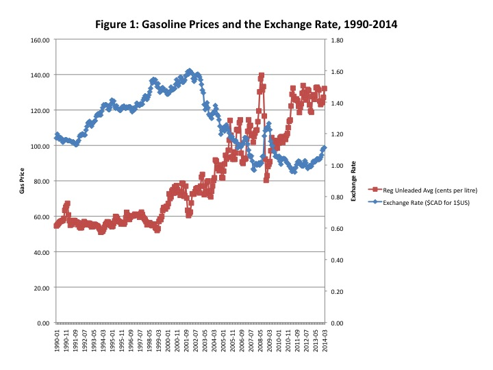 Well From 1990 To About 1999 The Average Gasoline Price Hovers Around 60 Cents A Litre While Canadian Dollar Depreciates 1 17 49 Cad