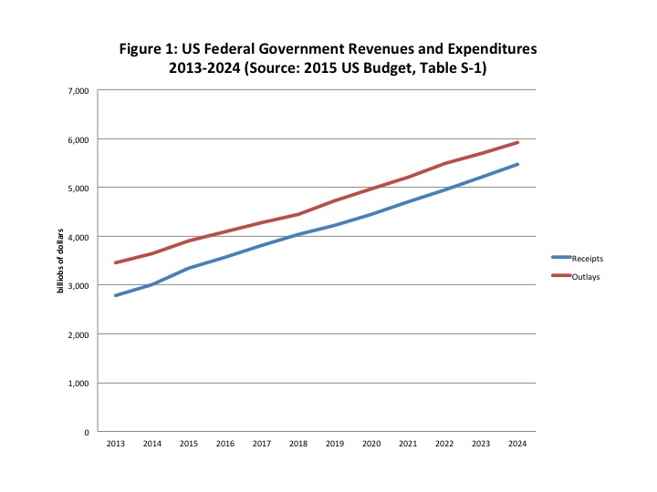 Worthwhile Canadian Initiative: US Budget 2015: Some Quick