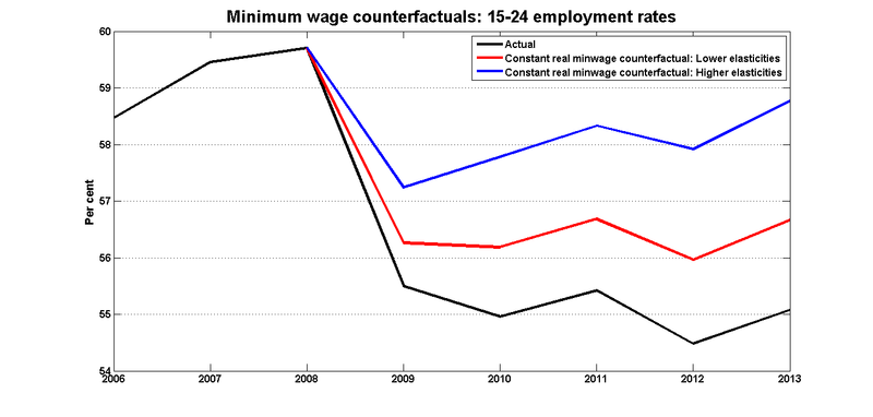 Constant_real_minwage_counterfactual_15_24