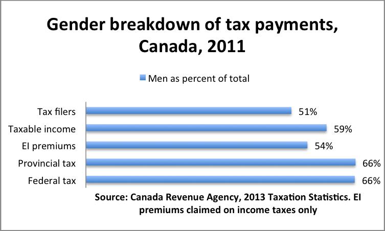 Gender taxation
