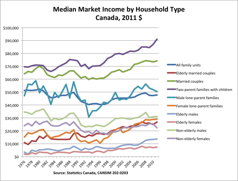Median market income, all household types
