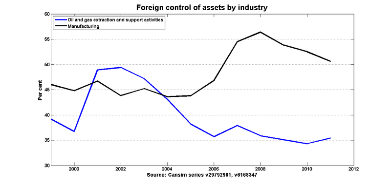Foreign_control_oil_mfg