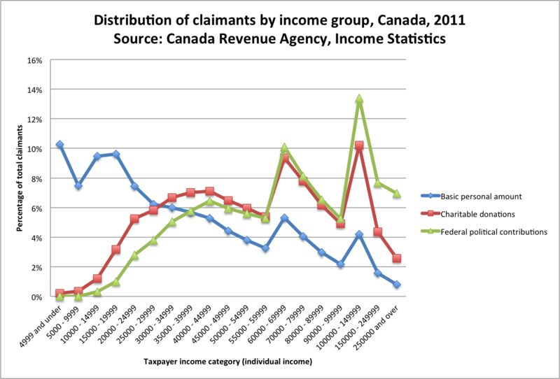 Distribution tax credits by income