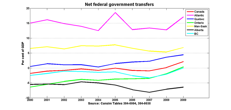 Fed_transfers_gdp