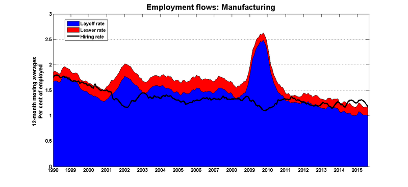Emp_flows_rates_mfg