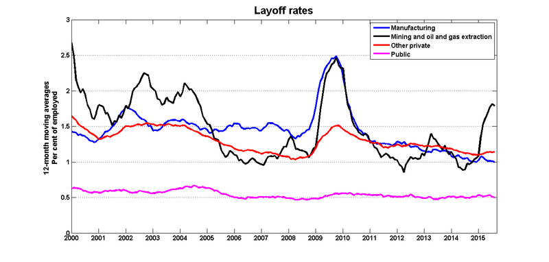 Layoff_rates