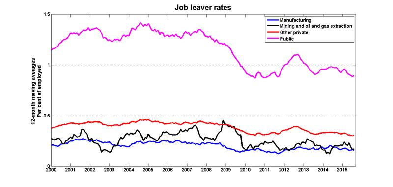 Leaver_rates