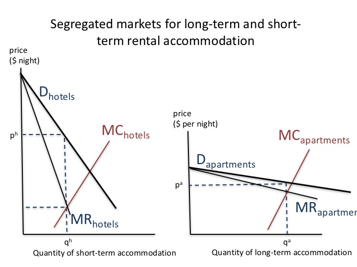 Accommodation market revised