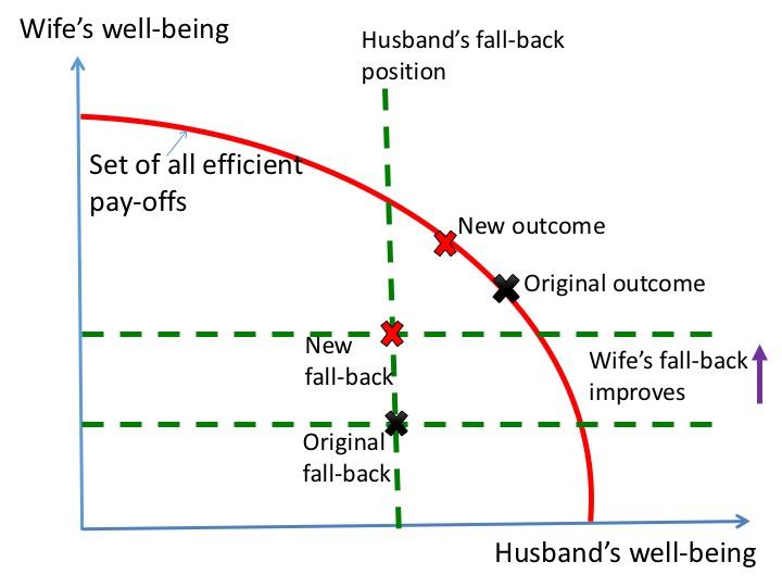 Improvement in fallback position
