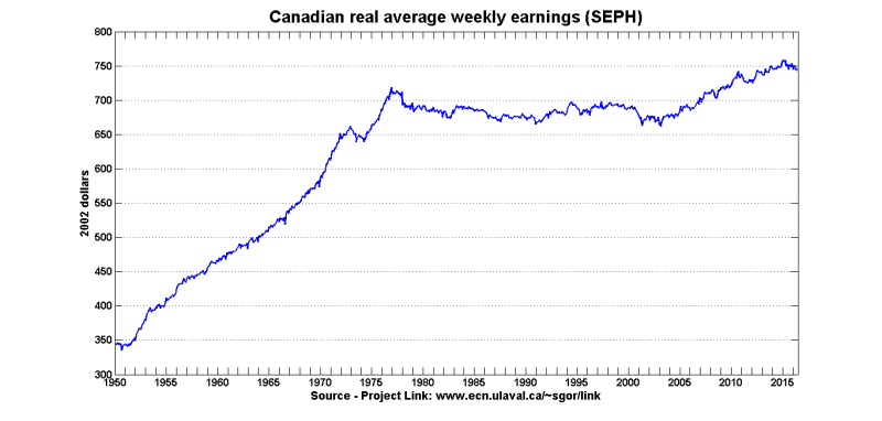 Real_earnings_seph_1950