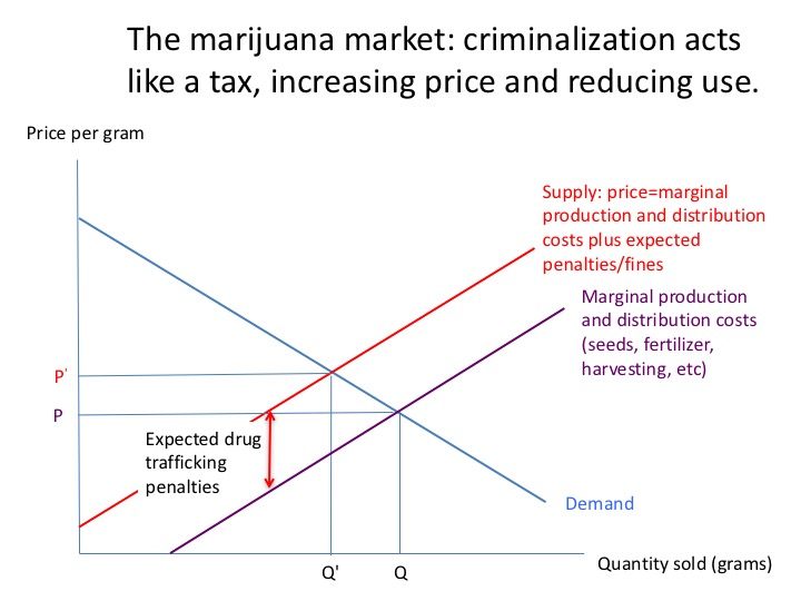 Criminalization acts like a tax