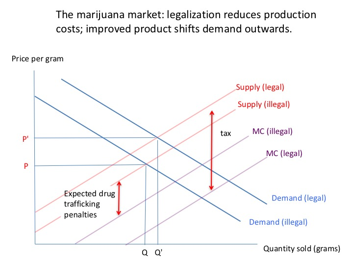 Market with legalization
