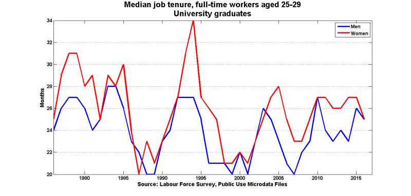 Med_tenure_ft_uni_25_29