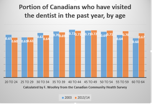 2003 and 2013 dental visits compared