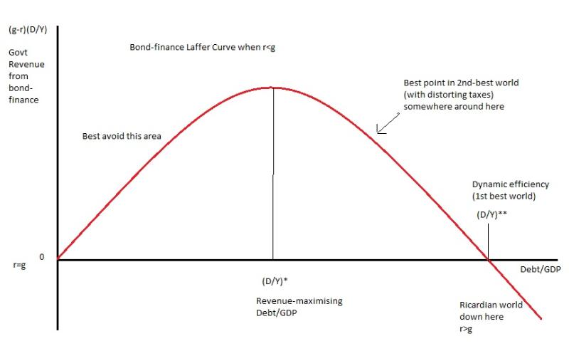 Bond Laffer Curve1