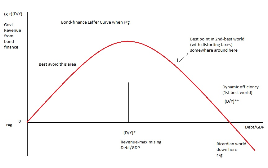 Worthwhile canadian initiative the sustainable bond finance laffer bond laffer curve1 ccuart Choice Image