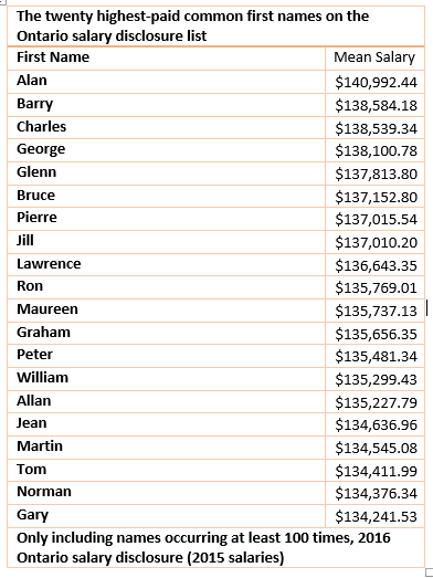 Highest paid common names