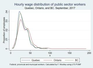 Public sector cross province