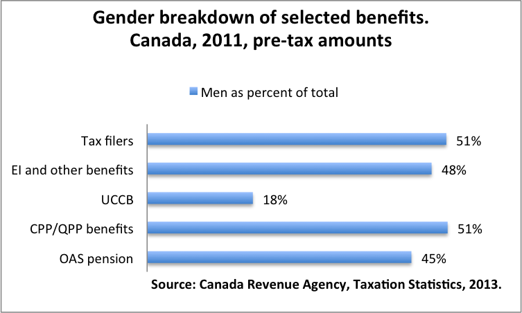 Gender benefits