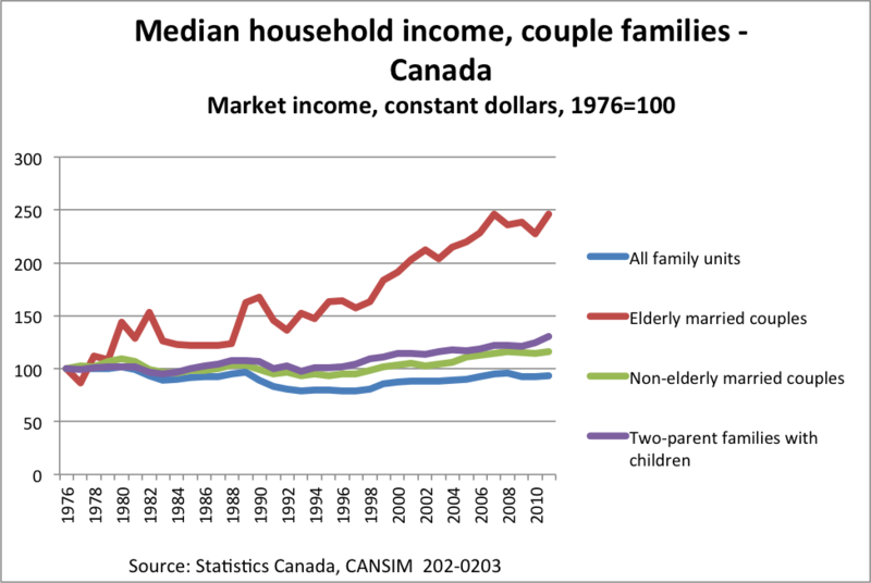 Median income couples