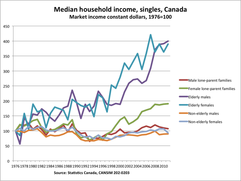 Median household income singles