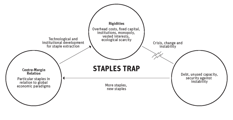 Staples_trap