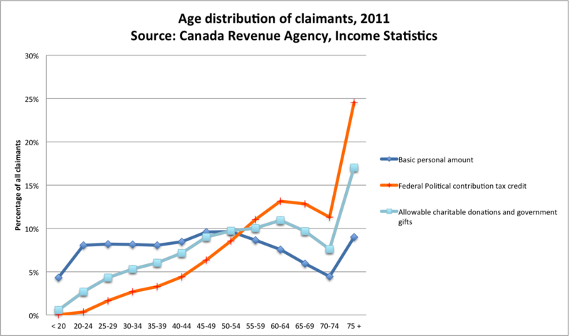 Age_of_claimants