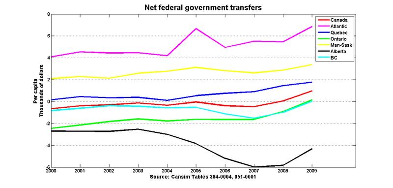 Fed_transfers_capita