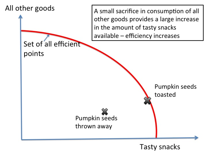 Toasted pumpkins seeds and econ efficiency