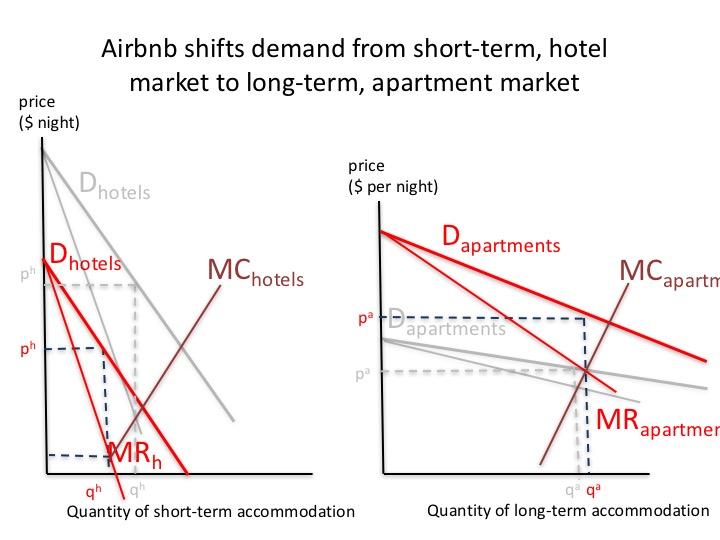 Airbnb reised
