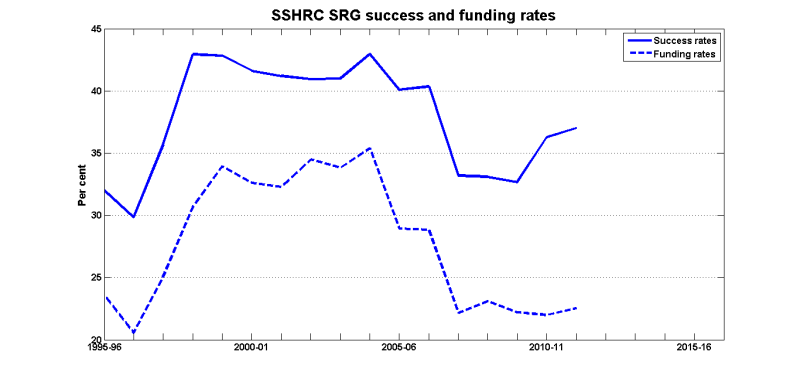 Srg_success_funding