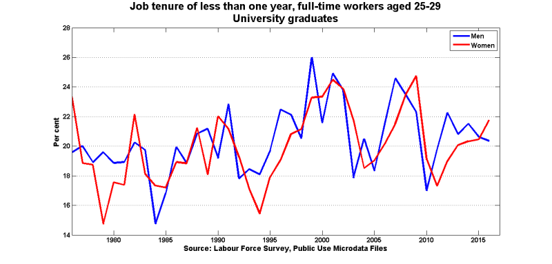 Tenure_1y_ft_uni_25_29