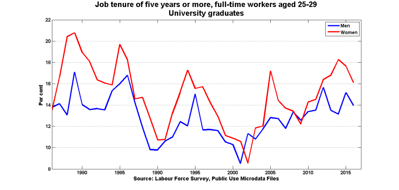 Tenure_5y_ft_uni_25_29