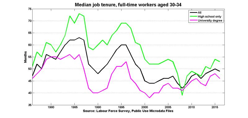 Med_tenure_ft_30_34