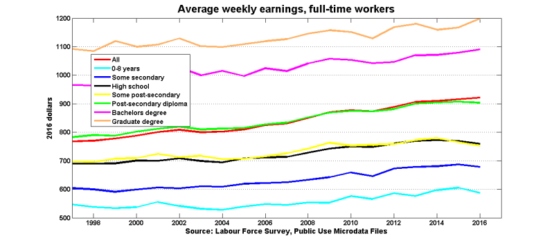 Average_earnings_educ