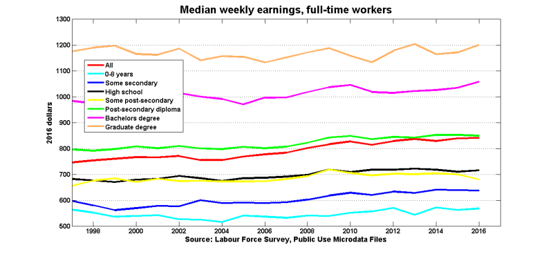 Median_earnings_educ