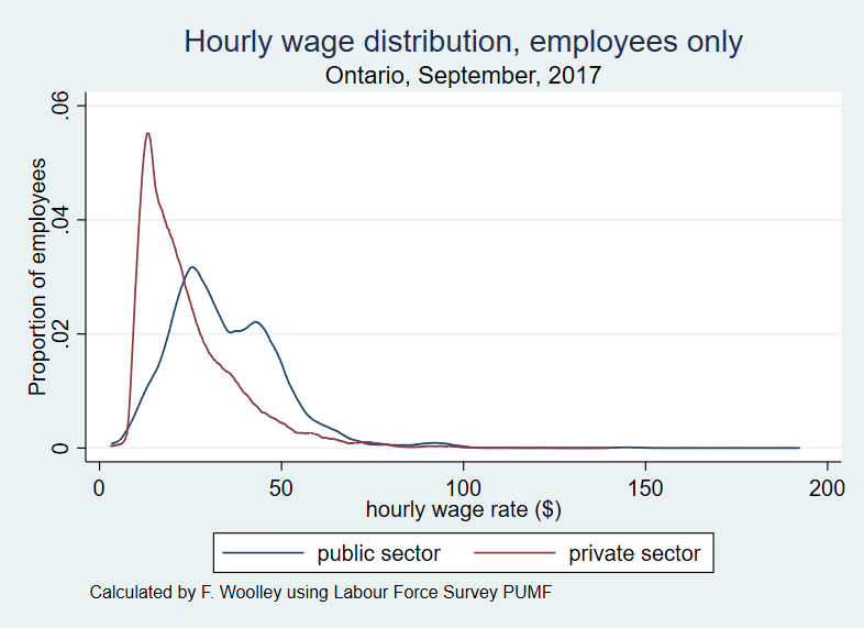 Wage distribution