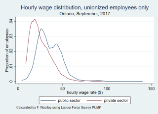 Wage distribution unionized only