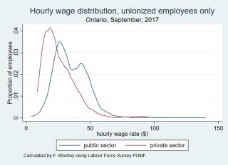 Wage distribution unionized only