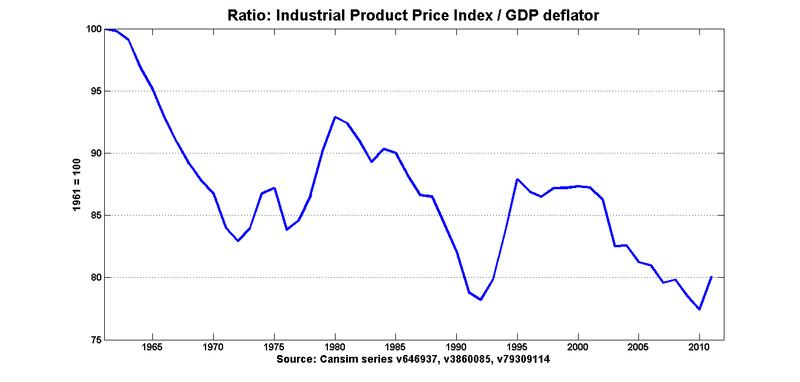Ratio_ippa_deflator