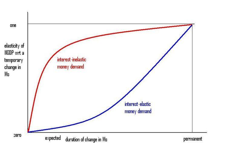 Duration elasticities