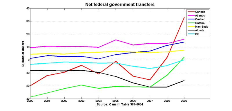 Net_fed_transfers
