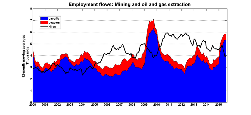 Emp_flows_oil