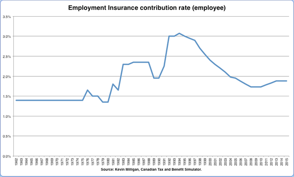 Worthwhile Canadian Initiative What Is Employment Insurance For