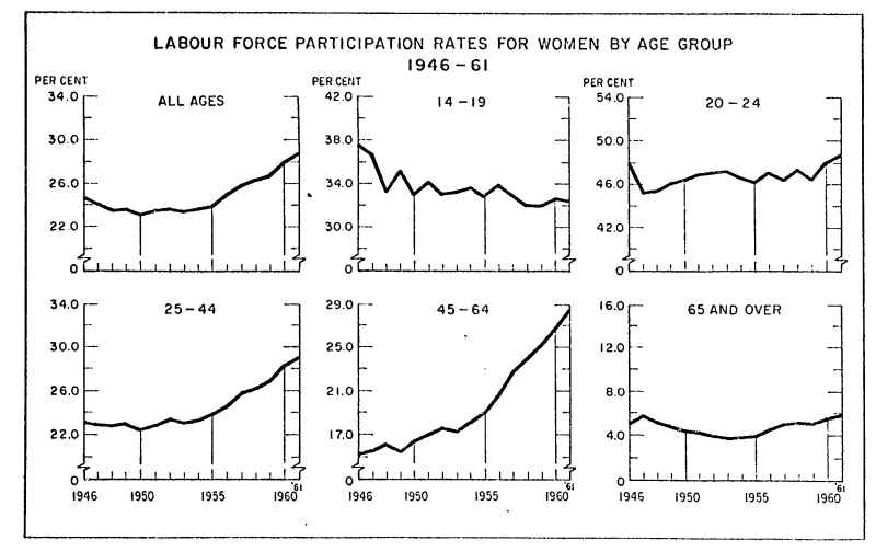 Aug62_female_part_rates