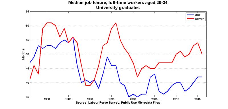 Med_tenure_ft_uni_30_34