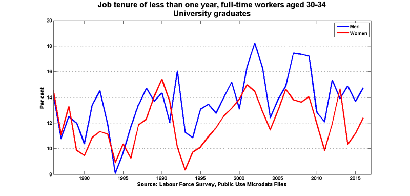 Tenure_1y_ft_uni_30_34
