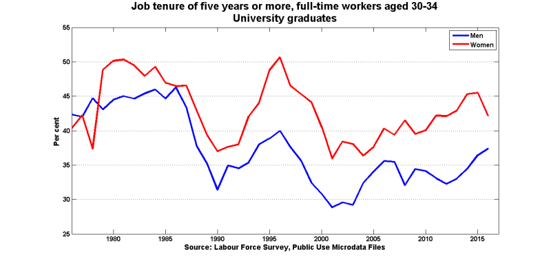 Tenure_5y_ft_uni_30_34