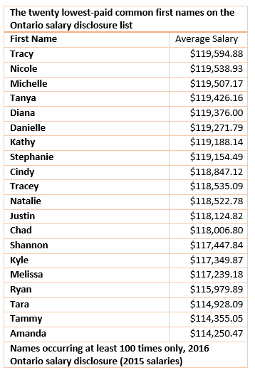 Lowest paid names
